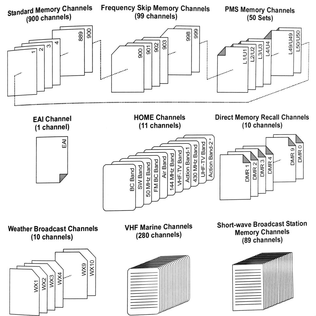 Channel Memories diagram for VX-6R