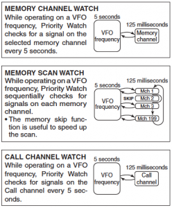 ic-2300 priority watch chart